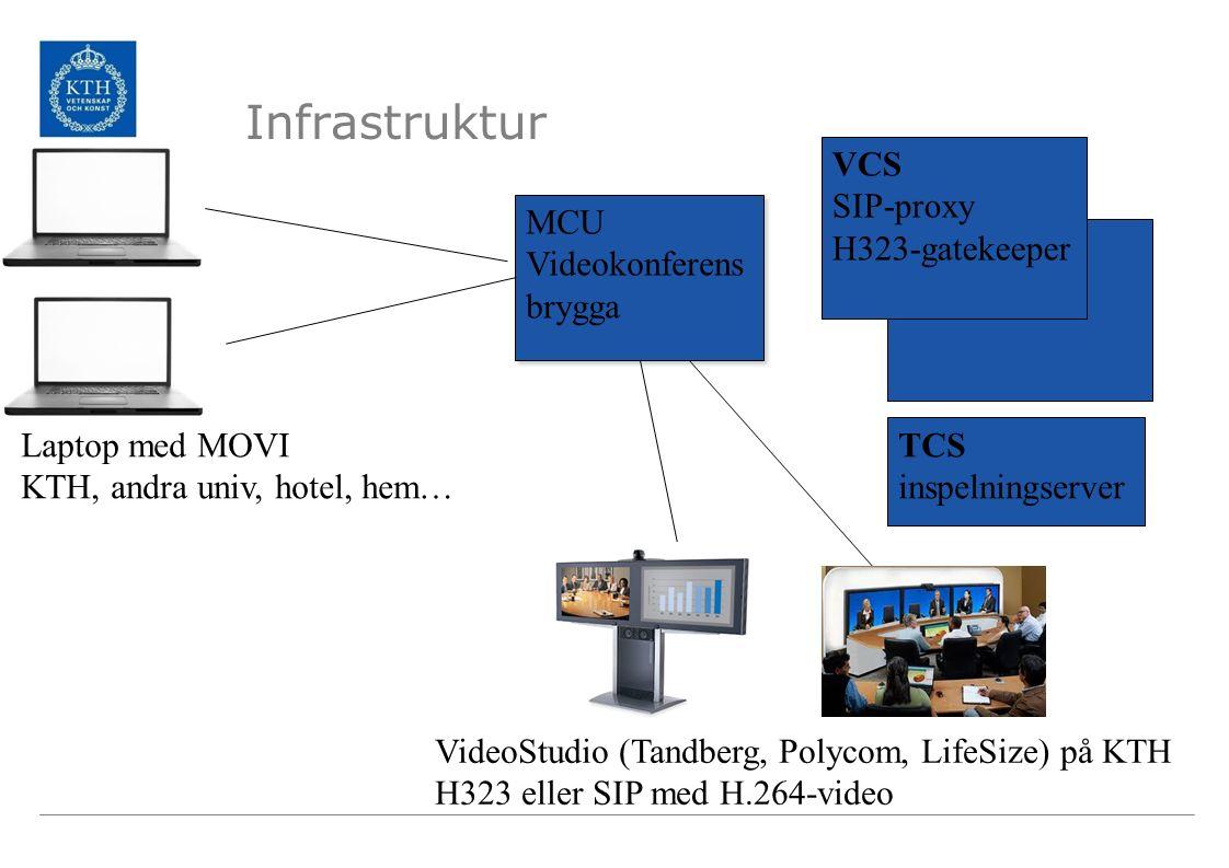 Infrastruktur VCS SIP-proxy H323-gatekeeper MCU Videokonferens brygga MCU Videokonferens brygga Laptop med MOVI KTH, andra univ, hotel, hem… VideoStud