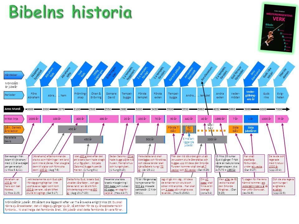 Skapelse Syndafall Abraham föds Isak föds Gud förnyar förbundet Jesu återkomst Yttersta domen Uttåg Lagen ges 1:a templet, byggstart 1:a templet, färdigt Koresh påbudKorsfästelsen 1:a templet, förstört Jerusalem återställt 2:a templet, förstört Guds rike börjar Händelser Mörkblått är jubelår Abrahams löfte Erövringen klar Andra… Andra exilen Veder- mödan Guds rike Evig- heten Veder- gällning- ens år Perioder Före Abraham Abra… Främling- skap Första templet Domare David … templet… ham Tempel- bygge Första exilen Tempel- bygge Öken & Erövring Anno Mundi 20007000600059995992403239923550350034303000298021000000250020702550 Parallella bevis 450 år 430 år 500 år2000 år Sista jubelåret Sista DÅV DÅV, Daniels ÅrsVeckor Första 7 DÅV 8 mellan- liggande jubelår 62 DÅV Gap i DÅV Abraham var 100 år när hans son Isak föddes.