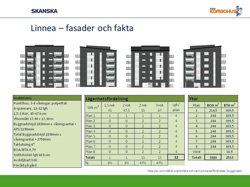 Linnea – fasader och fakta *obs ytor och mått är preliminära och kan komma att förändras i byggprojekt