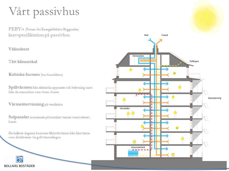 Vårt passivhus FEBY:s (Forum för Energieffektiva Byggnader) kravspecifiktation på passivhus.