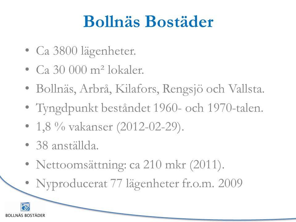 Bollnäs Bostäder Ca 3800 lägenheter. Ca 30 000 m² lokaler.