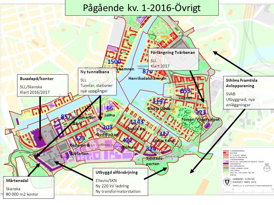 324 1197 Sickla Udde 1143 Sickla Kaj 317 Sickla Kanal Pågående kv.