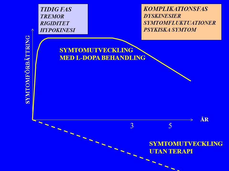 ÅR SYMTOMFÖRBÄTTRING SYMTOMUTVECKLING UTAN TERAPI SYMTOMUTVECKLING MED L-DOPA BEHANDLING TIDIG FAS TREMOR RIGIDITET HYPOKINESI KOMPLIKATIONSFAS DYSKINESIER SYMTOMFLUKTUATIONER PSYKISKA SYMTOM 3 5