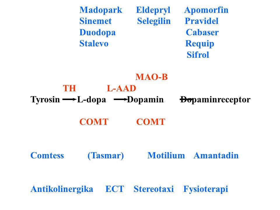 Madopark Eldepryl Apomorfin Sinemet Selegilin Pravidel Duodopa Cabaser Stalevo Requip Sifrol MAO-B TH L-AAD Tyrosin L-dopa Dopamin Dopaminreceptor COMT COMT Comtess (Tasmar) Motilium Amantadin Antikolinergika ECT Stereotaxi Fysioterapi