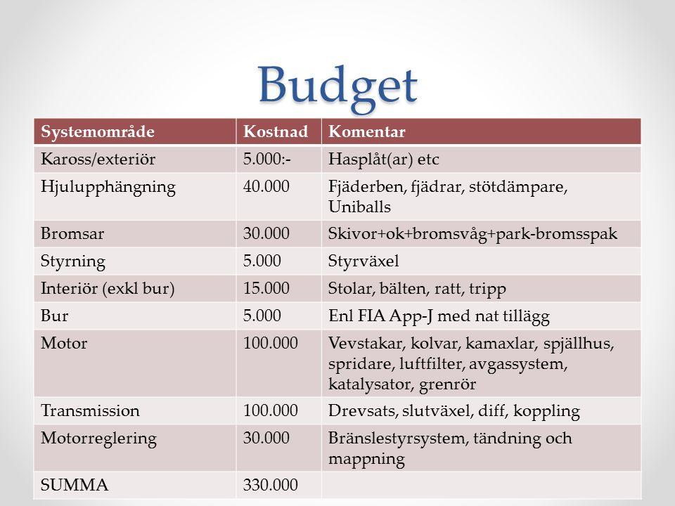 Budget SystemområdeKostnadKomentar Kaross/exteriör5.000:-Hasplåt(ar) etc Hjulupphängning40.000Fjäderben, fjädrar, stötdämpare, Uniballs Bromsar30.000Skivor+ok+bromsvåg+park-bromsspak Styrning5.000Styrväxel Interiör (exkl bur)15.000Stolar, bälten, ratt, tripp Bur5.000Enl FIA App-J med nat tillägg Motor100.000Vevstakar, kolvar, kamaxlar, spjällhus, spridare, luftfilter, avgassystem, katalysator, grenrör Transmission100.000Drevsats, slutväxel, diff, koppling Motorreglering30.000Bränslestyrsystem, tändning och mappning SUMMA330.000