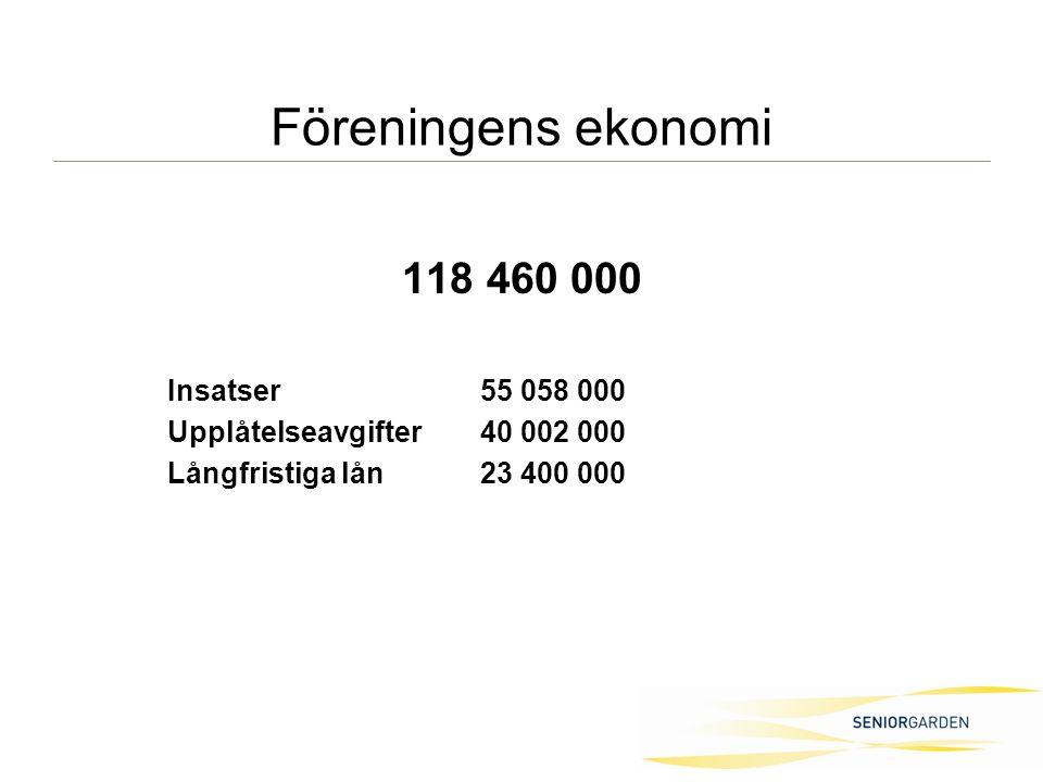 Föreningens ekonomi 118 460 000 Insatser55 058 000 Upplåtelseavgifter40 002 000 Långfristiga lån23 400 000