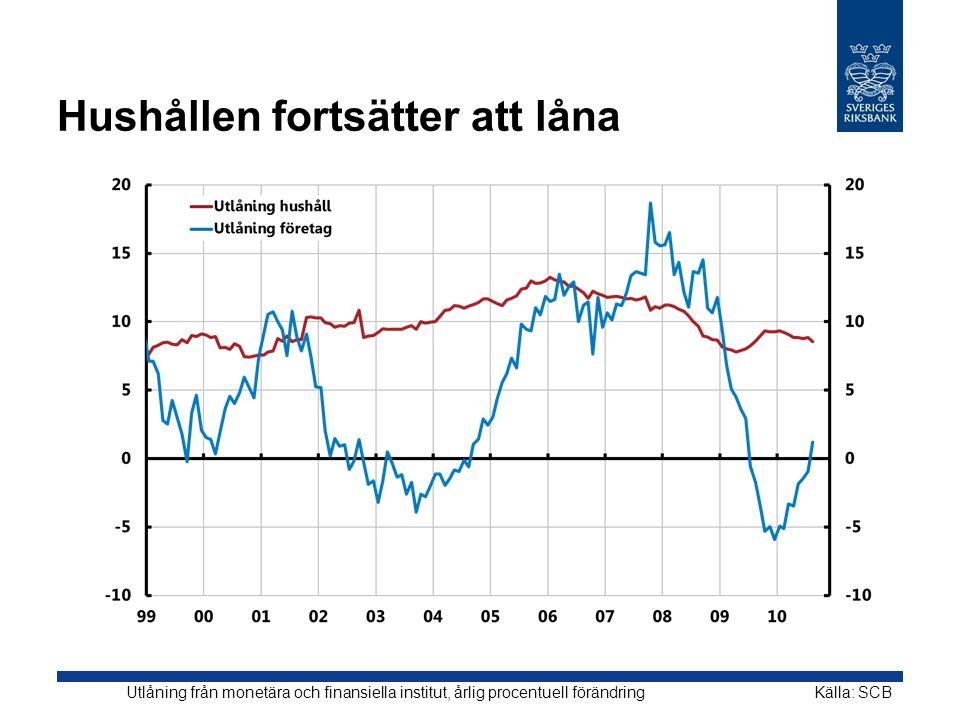 Hushållen fortsätter att låna Källa: SCBUtlåning från monetära och finansiella institut, årlig procentuell förändring