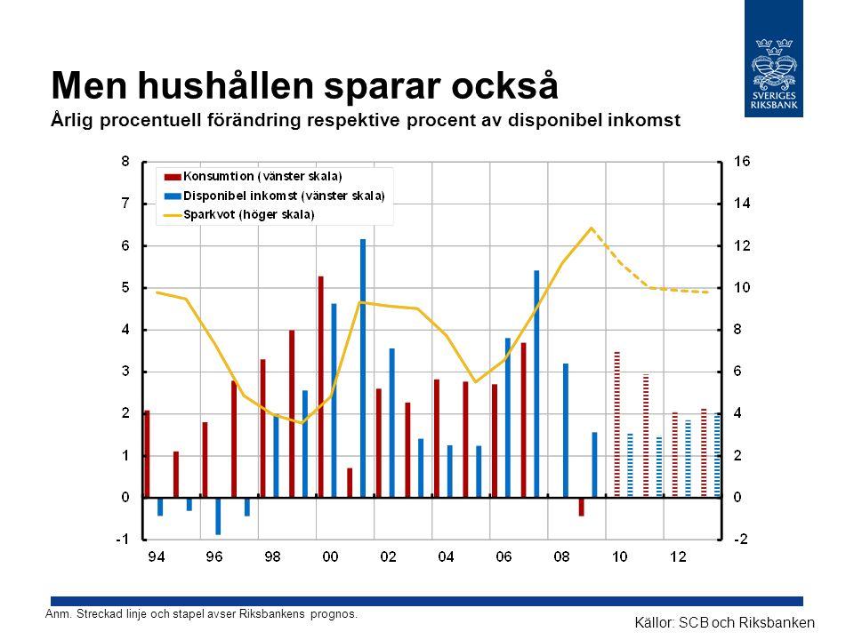 Men hushållen sparar också Årlig procentuell förändring respektive procent av disponibel inkomst Källor: SCB och Riksbanken Anm.