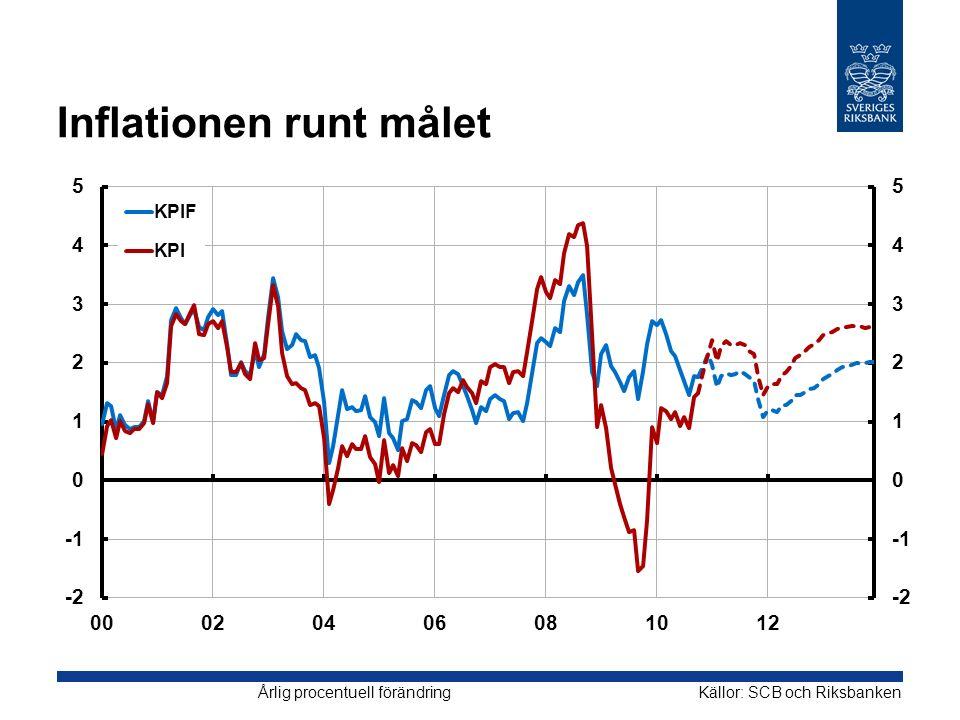 Inflationen runt målet Källor: SCB och RiksbankenÅrlig procentuell förändring
