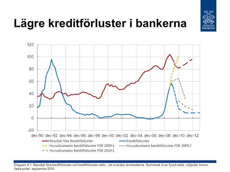 Lägre kreditförluster i bankerna Diagram 4:1.