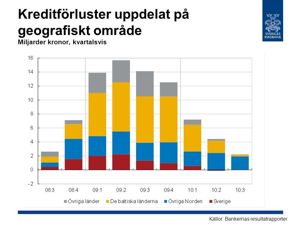 Kreditförluster uppdelat på geografiskt område Miljarder kronor, kvartalsvis Källor: Bankernas resultatrapporter