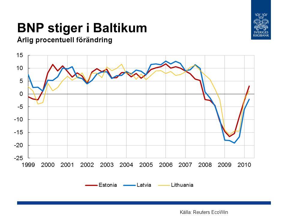 BNP stiger i Baltikum Årlig procentuell förändring Källa: Reuters EcoWin