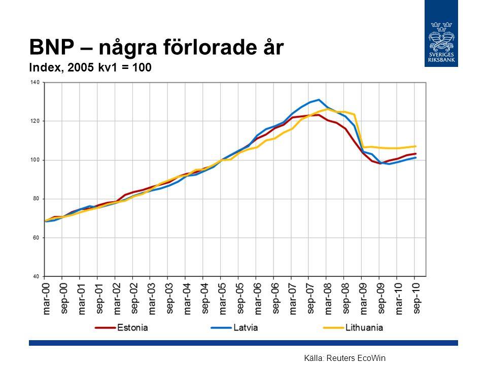 BNP – några förlorade år Index, 2005 kv1 = 100 Källa: Reuters EcoWin