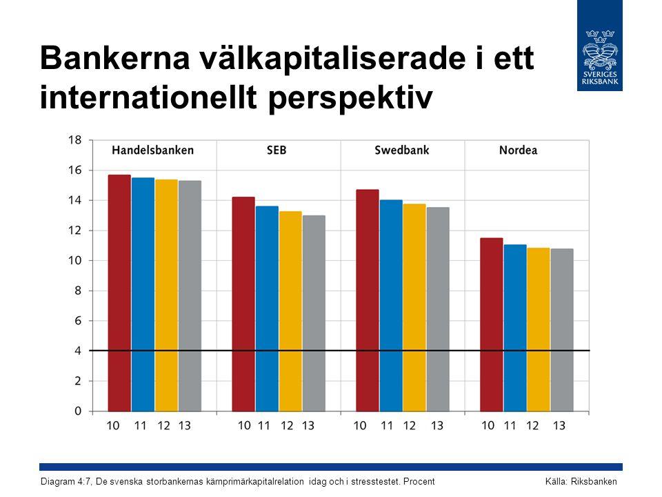 Bankerna välkapitaliserade i ett internationellt perspektiv Källa: Riksbanken Diagram 4:7, De svenska storbankernas kärnprimärkapitalrelation idag och i stresstestet.