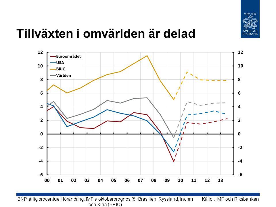 Tillväxten i omvärlden är delad Källor: IMF och RiksbankenBNP, årlig procentuell förändring.
