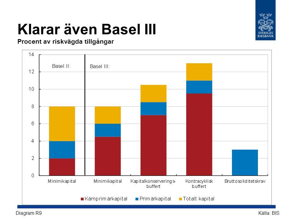 Klarar även Basel III Procent av riskvägda tillgångar Källa: BISDiagram R9