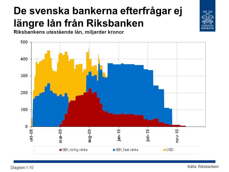 De svenska bankerna efterfrågar ej längre lån från Riksbanken Riksbankens utestående lån, miljarder kronor Källa: Riksbanken Diagram 1:10
