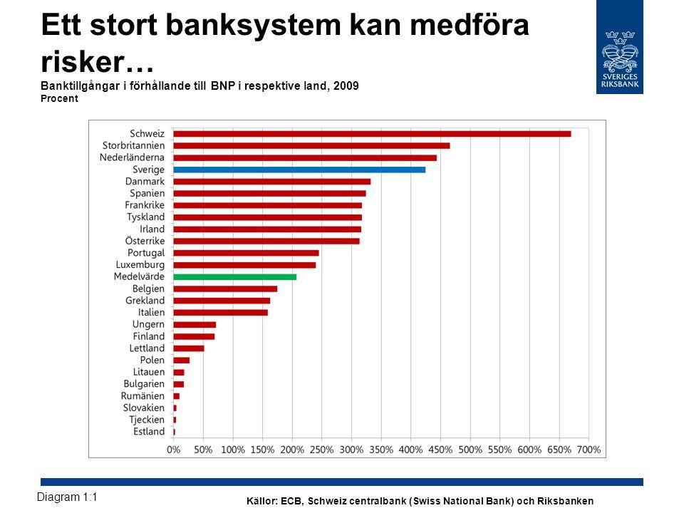 Ett stort banksystem kan medföra risker… Banktillgångar i förhållande till BNP i respektive land, 2009 Procent Diagram 1:1 Källor: ECB, Schweiz centralbank (Swiss National Bank) och Riksbanken