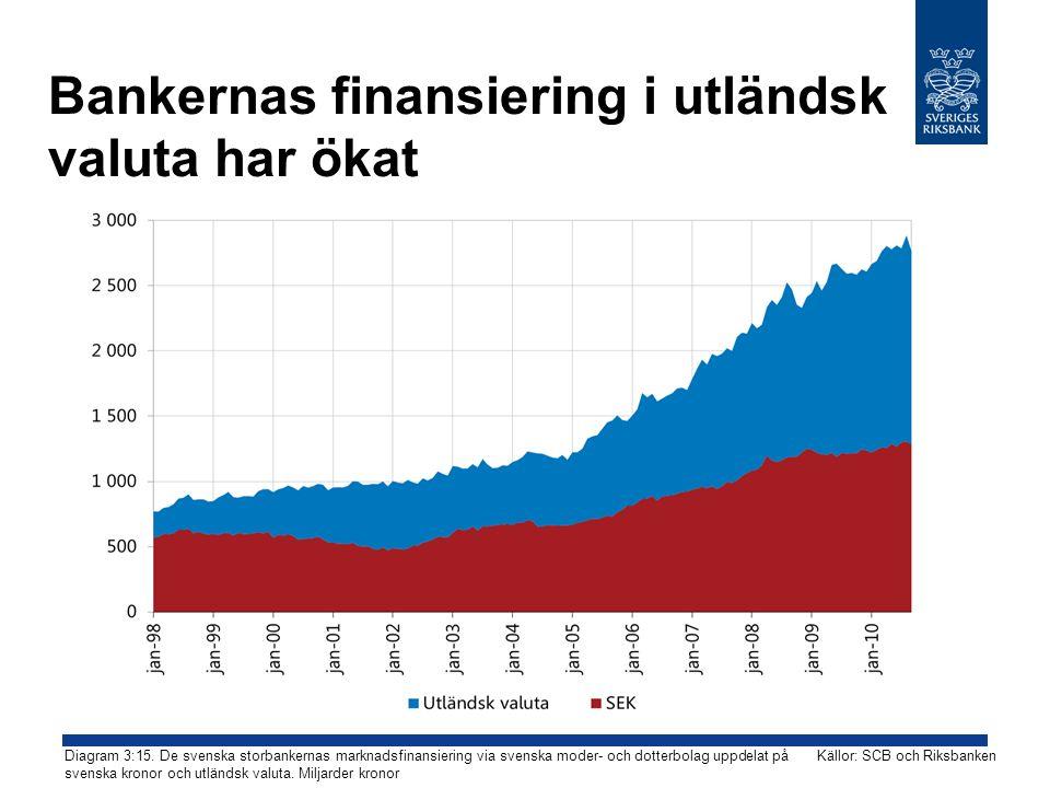 Bankernas finansiering i utländsk valuta har ökat Diagram 3:15.