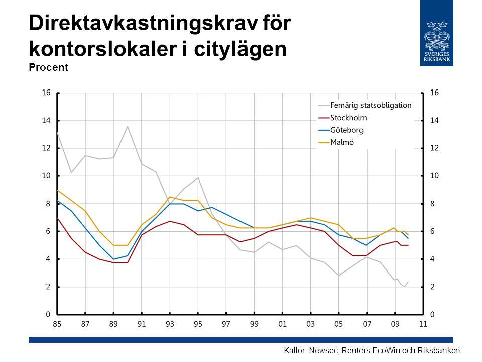 Direktavkastningskrav för kontorslokaler i citylägen Procent Källor: Newsec, Reuters EcoWin och Riksbanken