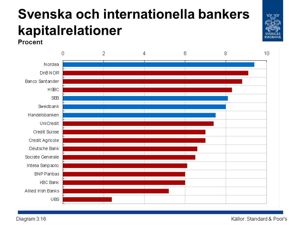 Svenska och internationella bankers kapitalrelationer Procent Källor: Standard & Poor'sDiagram 3:16