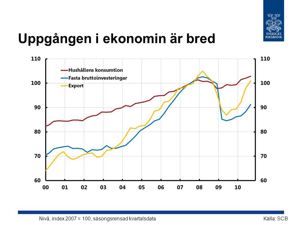 Uppgången i ekonomin är bred Nivå, index 2007 = 100, säsongsrensad kvartalsdataKälla: SCB