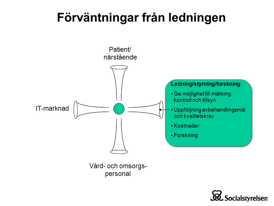 Patient/ närstående IT-marknad Vård- och omsorgs- personal Ledning/styrning/forskning Ge möjlighet till mätning, kontroll och tillsyn Uppföljning avbehandlingsmål och kvalitetskrav Kostnader Forskning Ledning/styrning/forskning Ge möjlighet till mätning, kontroll och tillsyn Uppföljning avbehandlingsmål och kvalitetskrav Kostnader Forskning Förväntningar från ledningen