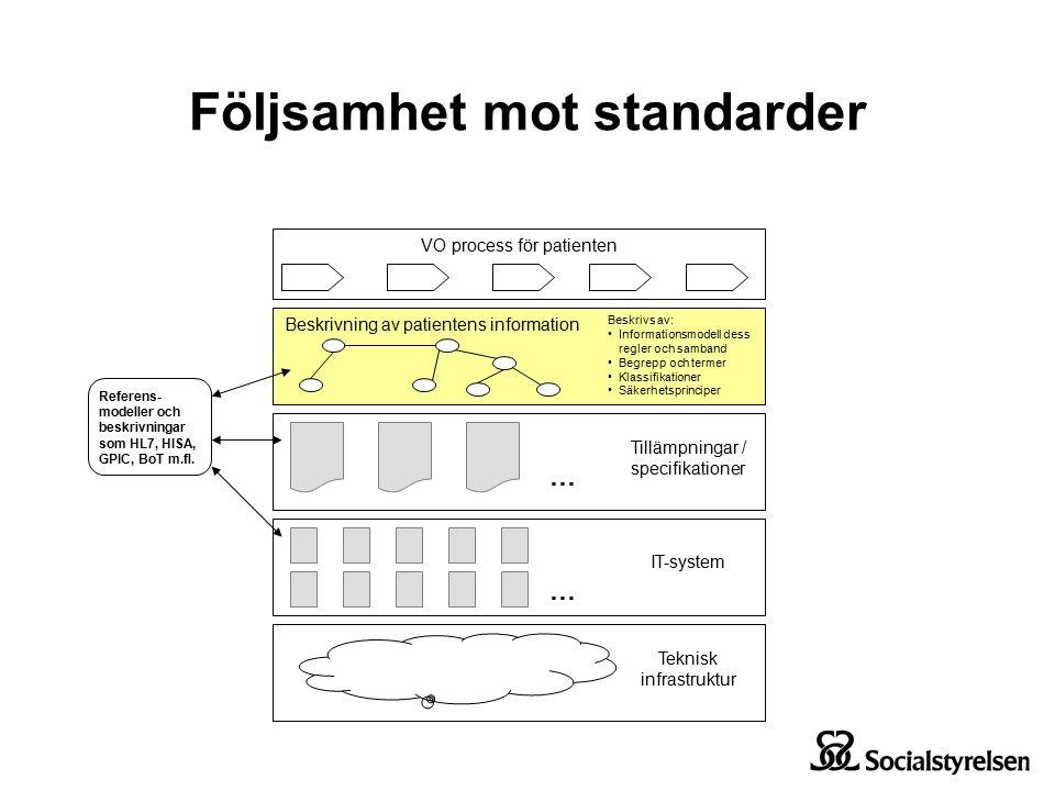 Beskrivning av patientens information … Tillämpningar / specifikationer … IT-system Teknisk infrastruktur Beskrivs av: Informationsmodell dess regler och samband Begrepp och termer Klassifikationer Säkerhetsprinciper Referens- modeller och beskrivningar som HL7, HISA, GPIC, BoT m.fl.