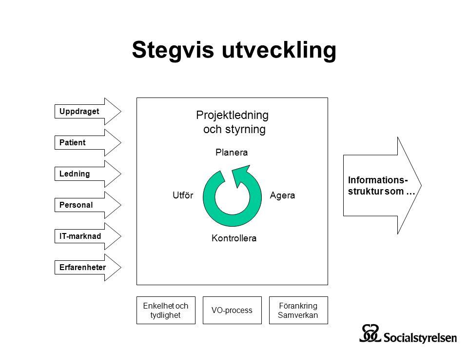 Stegvis utveckling Planera Utför Kontrollera Agera Projektledning och styrning Uppdraget Ledning Personal IT-marknad Erfarenheter Patient Informations- struktur som … Enkelhet och tydlighet VO-process Förankring Samverkan