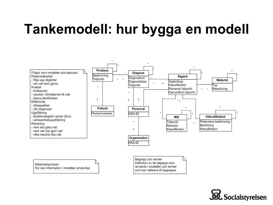 Tankemodell: hur bygga en modell