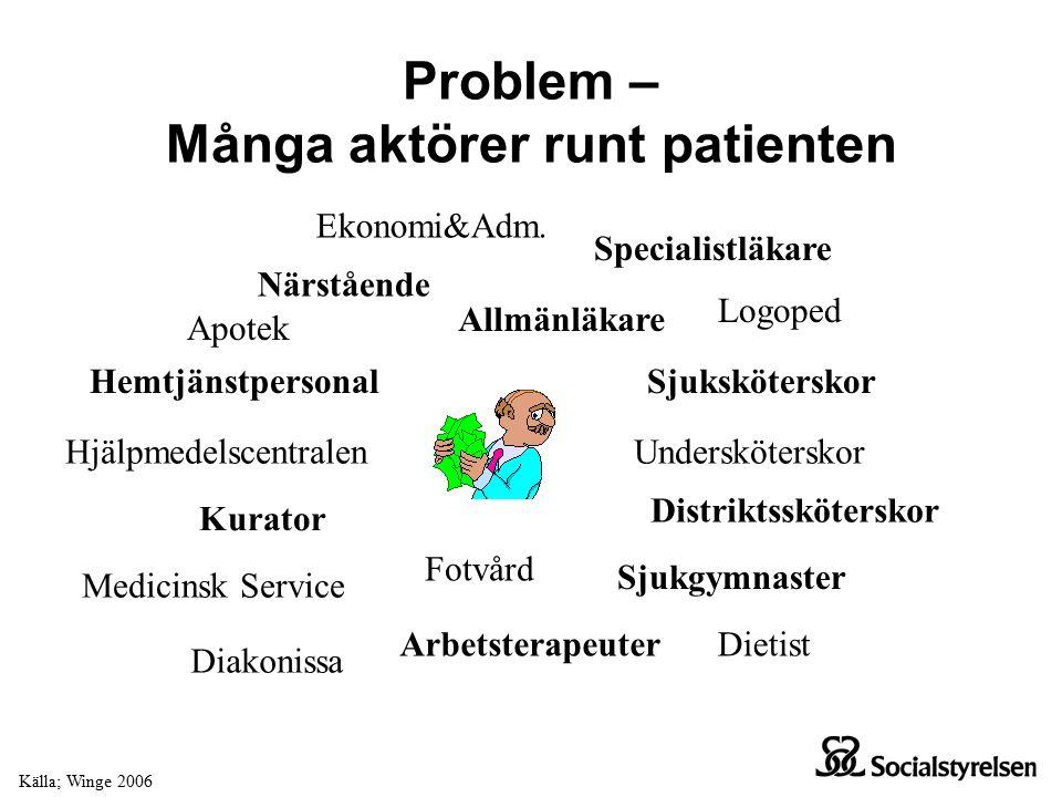 Befintliga IT-system inom vård och omsorg Öar av IT-system som inte kommunicerar med varandra IT-systemen är utvecklade utefter organisationens behov
