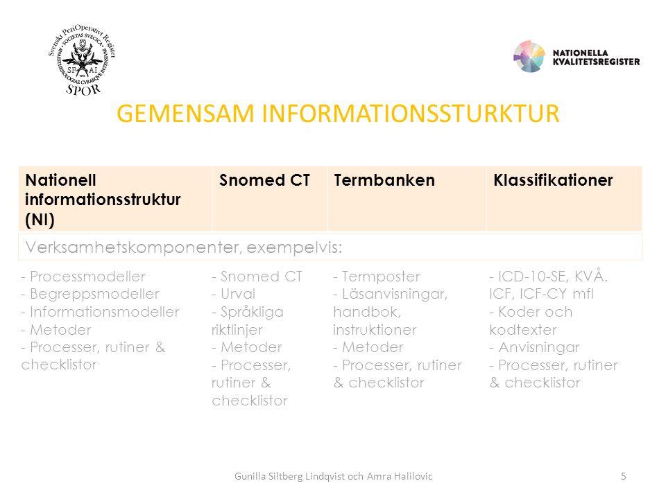 GEMENSAM INFORMATIONSSTURKTUR Nationell informationsstruktur (NI) Snomed CTTermbankenKlassifikationer Verksamhetskomponenter, exempelvis: - Processmodeller - Begreppsmodeller - Informationsmodeller - Metoder - Processer, rutiner & checklistor - Snomed CT - Urval - Språkliga riktlinjer - Metoder - Processer, rutiner & checklistor - Termposter - Läsanvisningar, handbok, instruktioner - Metoder - Processer, rutiner & checklistor - ICD-10-SE, KVÅ.