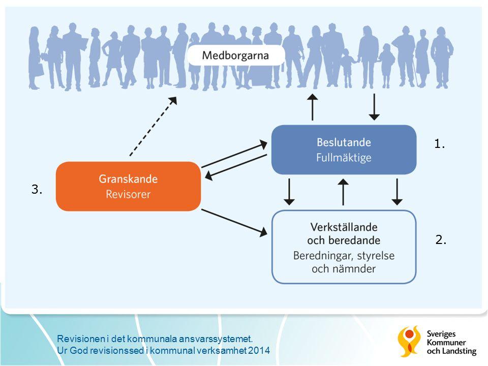 SKL:s ståndpunkter avseende den kommunala revisionen (AU jan 2014) Den form vi idag har för kommunal revision är bra.