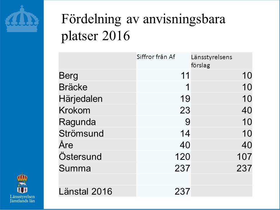 Fördelning av anvisningsbara platser 2016 Siffror från AfLänsstyrelsens förslag Berg1110 Bräcke110 Härjedalen1910 Krokom2340 Ragunda910 Strömsund1410 Åre40 Östersund120107 Summa237 Länstal 2016237
