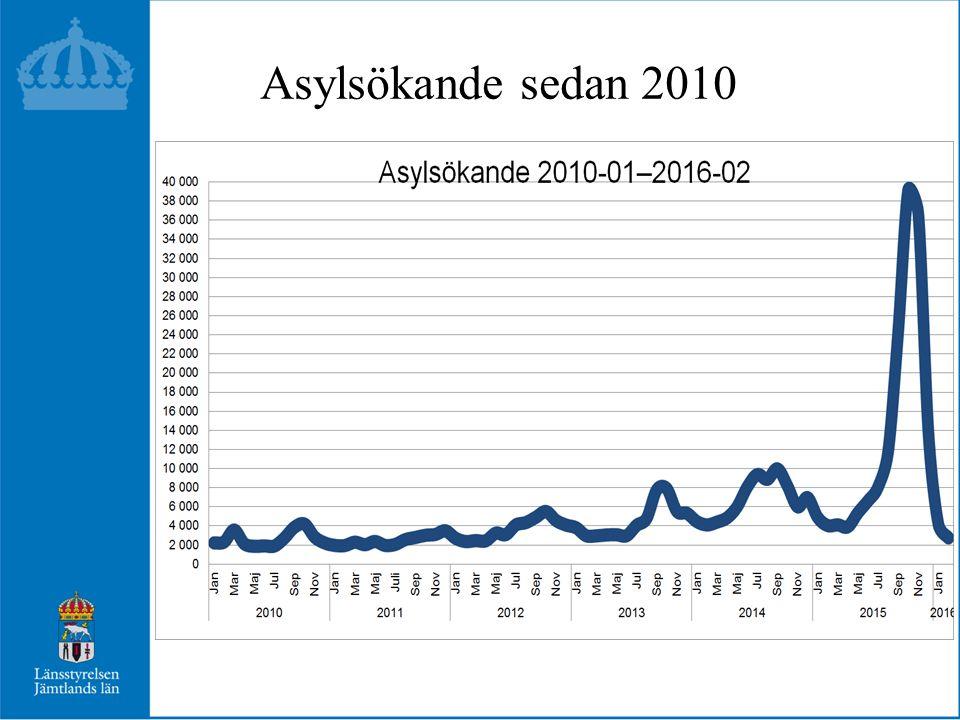 Asylsökande sedan 2010
