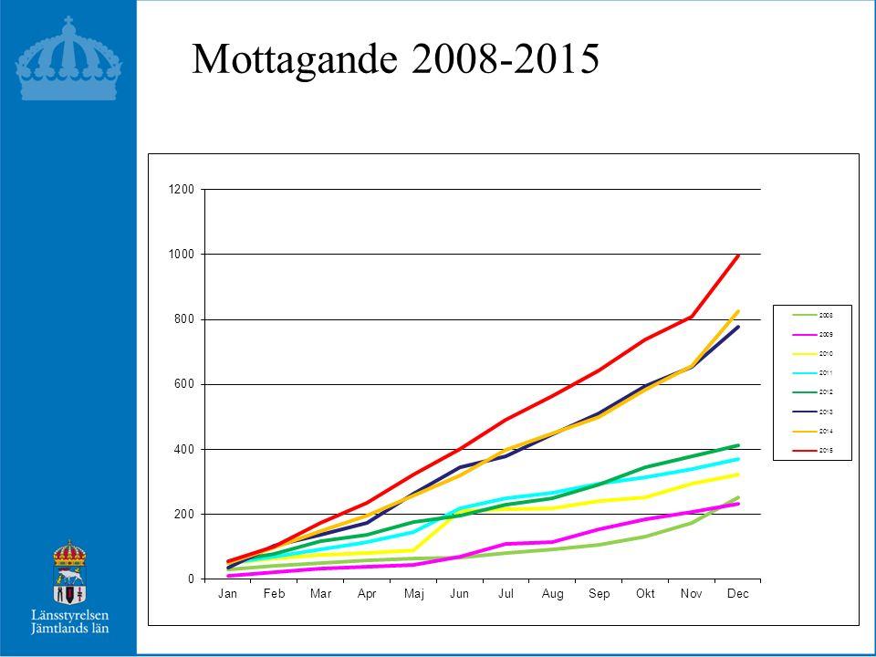 Mottagande 2008-2015