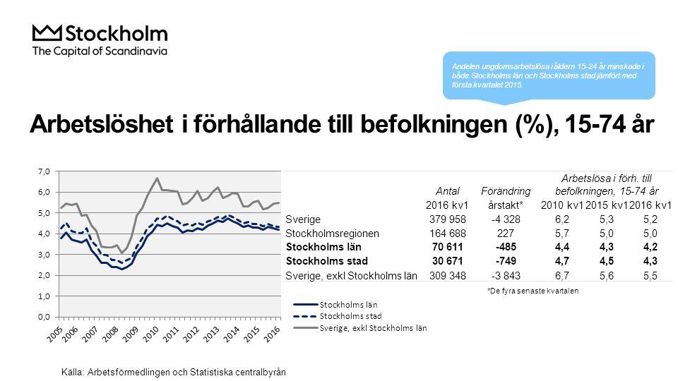 Arbetslöshet i förhållande till befolkningen (%), 15-74 år Källa: Arbetsförmedlingen och Statistiska centralbyrån AntalFörändring Arbetslösa i förh.
