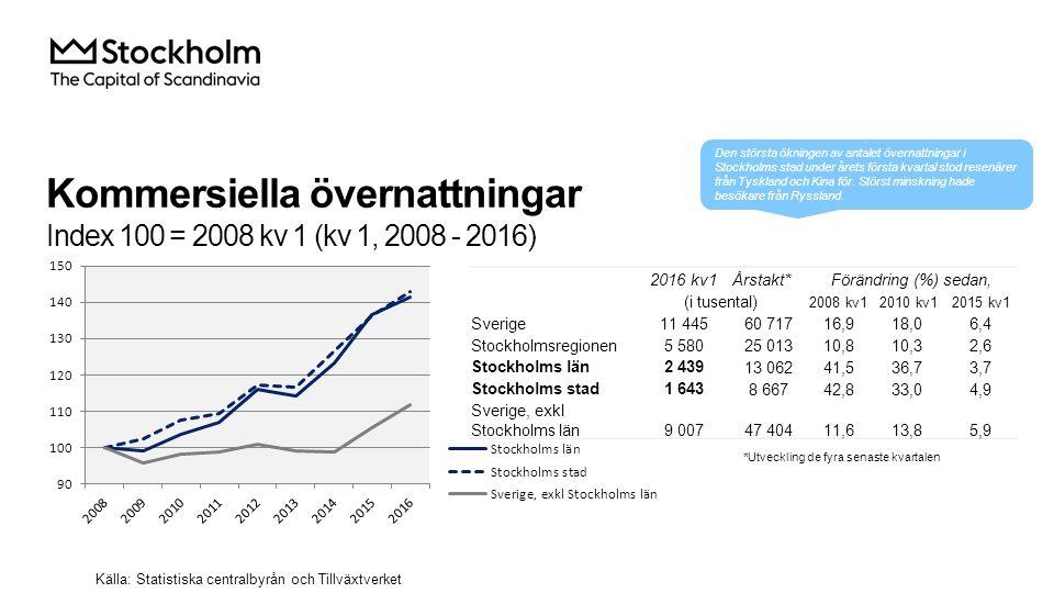 Kommersiella övernattningar Index 100 = 2008 kv 1 (kv 1, 2008 - 2016) Källa: Statistiska centralbyrån och Tillväxtverket 2016 kv1Årstakt*Förändring (%) sedan, (i tusental) 2008 kv12010 kv12015 kv1 Sverige 11 44560 71716,918,06,4 Stockholmsregionen 5 58025 01310,810,32,6 Stockholms län 2 43913 06241,536,73,7 Stockholms stad 1 6438 66742,833,04,9 Sverige, exkl Stockholms län 9 00747 40411,613,85,9 *Utveckling de fyra senaste kvartalen Den största ökningen av antalet övernattningar i Stockholms stad under årets första kvartal stod resenärer från Tyskland och Kina för.