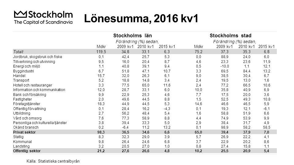 Lönesumma, 2016 kv1 Källa: Statistiska centralbyrån Stockholms länStockholms stad Förändring (%) sedan, Mdkr2009 kv12010 kv12015 kv1Mdkr2009 kv12010 kv12015 kv1 Totalt119,534,833,16,375,237,335,36,8 Jordbruk, skogsbruk och fiske0,142,425,75,30,088,924,06,0 Tillverkning och utvinning9,516,020,48,74,623,323,611,9 Energi och miljö1,140,839,19,40,5-10,01,112,1 Byggindustri6,751,847,110,73,369,584,413,2 Handel15,732,026,36,19,038,530,46,7 Transport5,218,814,83,42,419,513,01,6 Hotell och restauranger3,377,565,011,62,477,266,510,6 Information och kommunikation12,028,733,16,010,035,840,96,9 Bank och försäkring9,922,925,34,67,717,520,03,6 Fastigheter2,049,644,58,81,552,549,310,8 Företagstjänster18,344,944,55,314,646,646,55,9 Offentlig förvaltning0,128,416,2-4,30,119,312,1-6,1 Utbildning2,756,248,45,41,658,851,96,6 Vård och omsorg7,677,358,98,84,474,953,99,9 Personliga och kulturella tjänster3,839,433,35,02,938,431,74,9 Okänd bransch0,2-6,411,213,20,198,958,258,5 Privat sektor98,336,534,66,665,039,437,97,0 Statlig8,332,329,03,95,726,922,24,1 Kommunal9,826,424,66,83,722,920,28,6 Landsting3,220,527,01,00,827,415,81,1 Offentlig sektor21,227,626,64,810,225,520,95,4