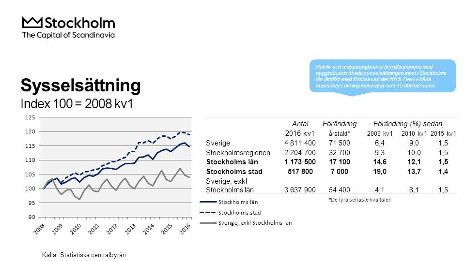 Sysselsättning i Stockholms län Källa: Statistiska centralbyrån AntalFörändringFörändring (%) sedan, 2016 kv1 årstakt*2008 kv12010 kv12015 kv1 Total 1 173 50017 10014,612,11,5 Jordbruk, skogsbruk & fiske 3 300-2 1003,1 -38,9 Tillverkning & utvinning, energi och miljö 59 7003 3002,62,25,9 därav Tillverkning av verkstadsvaror 29 9004 7004,5-0,318,7 Byggverksamhet 68 4008 00014,020,413,2 Handel 141 000-2 0004,910,8-1,4 Transport 52 400-1 500-1,3-3,9-2,8 Hotell och restaurang 48 1008 50034,429,621,5 Information & kommunikation 91 500-40019,815,5-0,4 Personliga & kulturella tjänster 71 0001 30013,610,91,9 Finansiell verksamhet, företagstjänster 285 500-70018,411,1-0,2 Offentlig förvalting 78 100-3 60020,39,2-4,4 Utbildning 127 2003 40021,115,32,7 Vård och omsorg 138 5002 10011,612,81,5 Uppgift saknas 3 200 i.u.