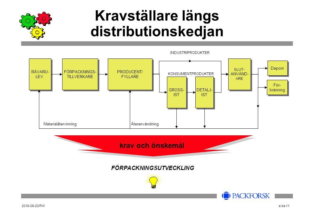 2016-09-20/PWsida 11 Kravställare längs distributionskedjan FÖRPACKNINGSUTVECKLING krav och önskemål RÅVARU- LEV. RÅVARU- LEV. FÖRPACKNINGS- TILLVERKA