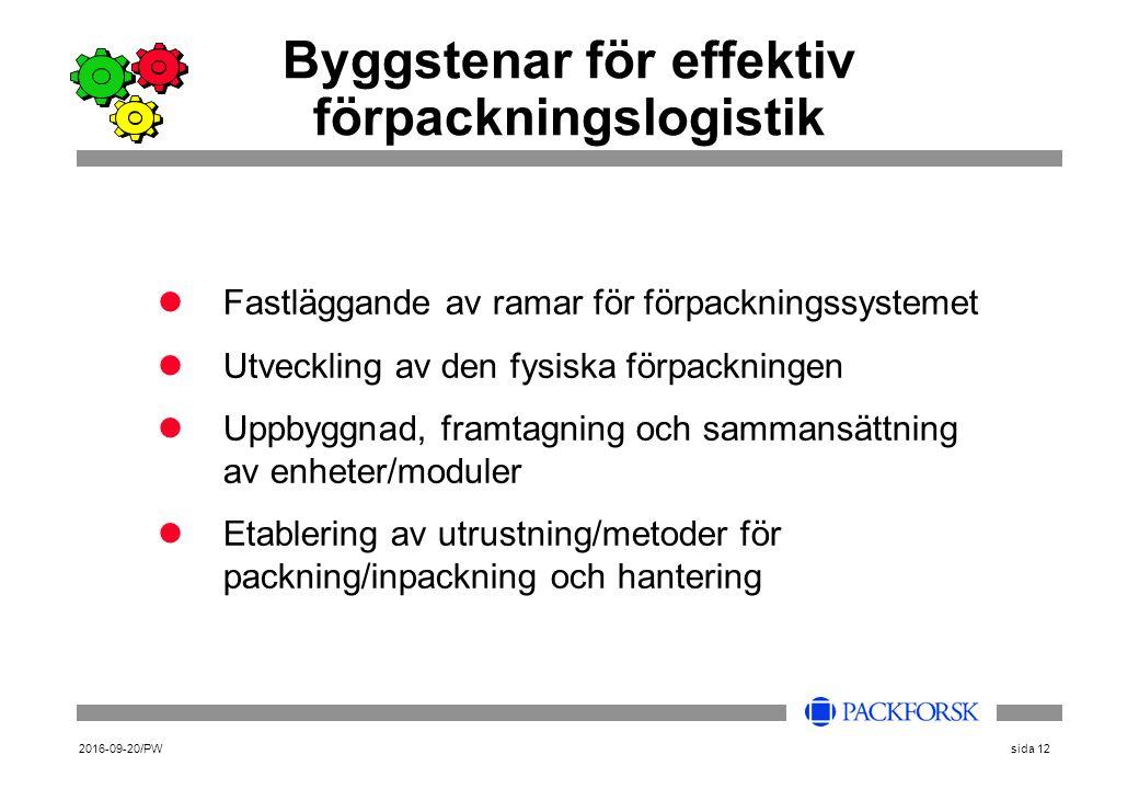 2016-09-20/PWsida 12 Byggstenar för effektiv förpackningslogistik Fastläggande av ramar för förpackningssystemet Utveckling av den fysiska förpackningen Uppbyggnad, framtagning och sammansättning av enheter/moduler Etablering av utrustning/metoder för packning/inpackning och hantering