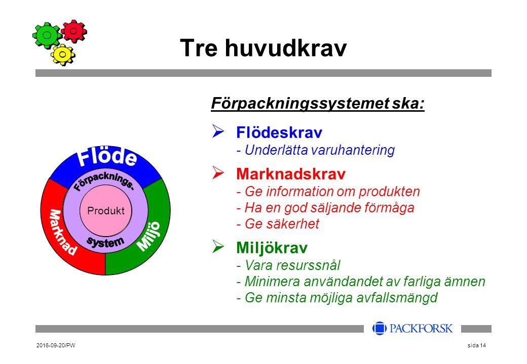 2016-09-20/PWsida 14 Förpackningssystemet ska:  Flödeskrav - Underlätta varuhantering  Marknadskrav - Ge information om produkten - Ha en god säljande förmåga - Ge säkerhet  Miljökrav - Vara resurssnål - Minimera användandet av farliga ämnen - Ge minsta möjliga avfallsmängd Tre huvudkrav Produkt