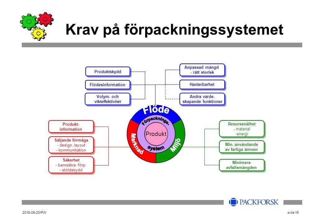 2016-09-20/PWsida 15 Krav på förpackningssystemet Säljande förmåga - design, layout - kommunikation Säljande förmåga - design, layout - kommunikation