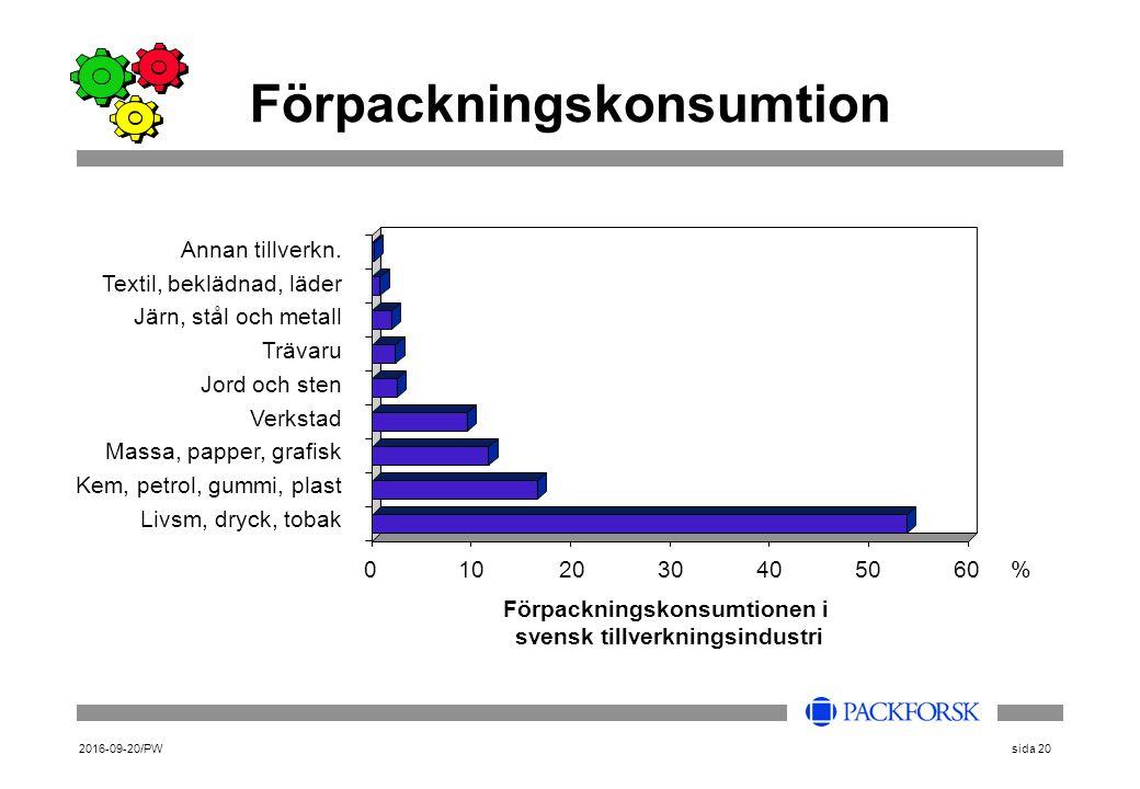 2016-09-20/PWsida 20 Förpackningskonsumtion Annan tillverkn.