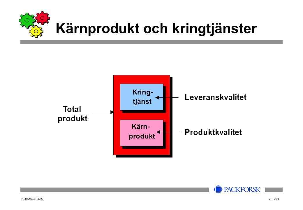 2016-09-20/PWsida 24 Kärnprodukt och kringtjänster Kring- tjänst Kärn- produkt Total produkt Produktkvalitet Leveranskvalitet