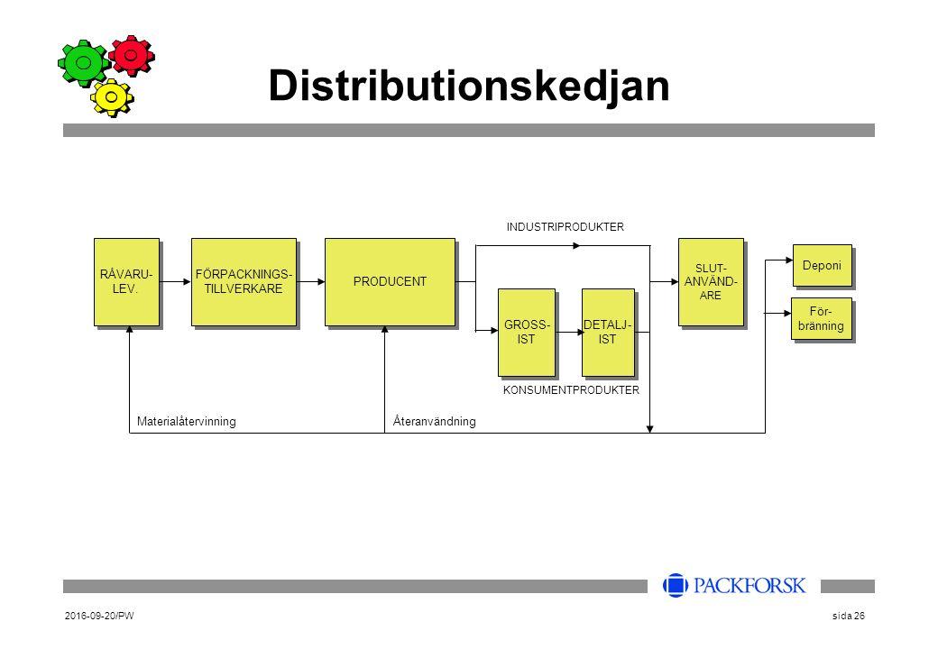 2016-09-20/PWsida 26 Distributionskedjan RÅVARU- LEV.