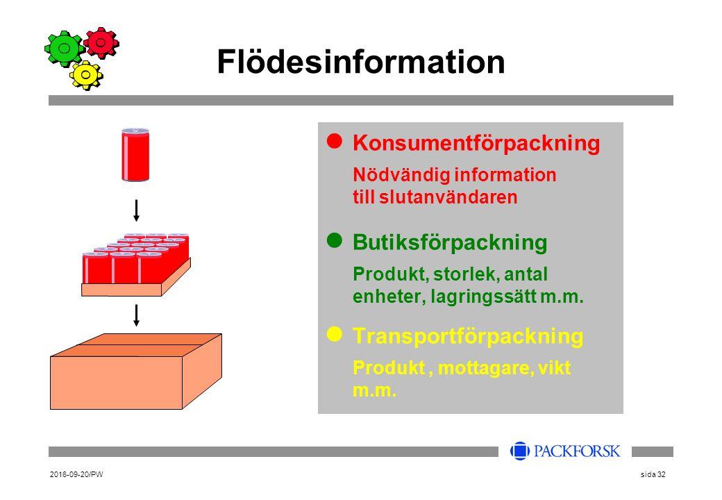 2016-09-20/PWsida 32 Flödesinformation Konsumentförpackning Nödvändig information till slutanvändaren Butiksförpackning Produkt, storlek, antal enheter, lagringssätt m.m.