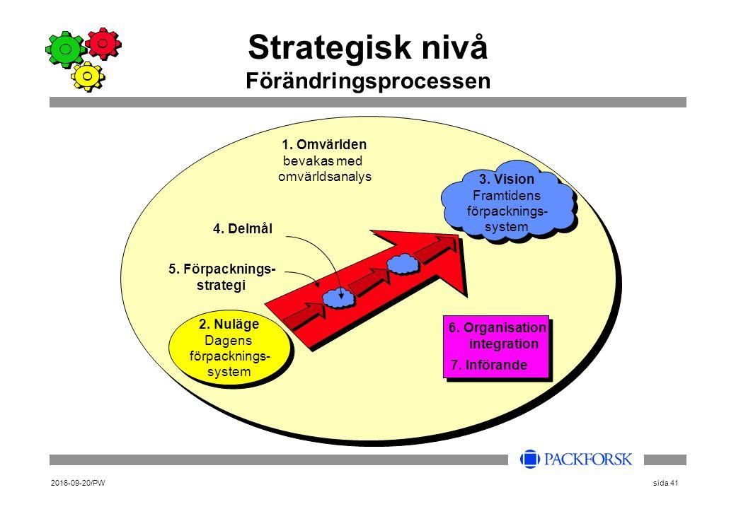 2016-09-20/PWsida 41 Strategisk nivå Förändringsprocessen 2. Nuläge Dagens förpacknings- system 1. Omvärlden bevakas med omvärldsanalys 5. Förpackning