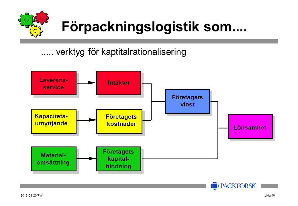 2016-09-20/PWsida 46 Förpackningslogistik som.... Leverans- service Kapacitets- utnyttjande Material- omsättning Intäkter Företagets kapital- bindning